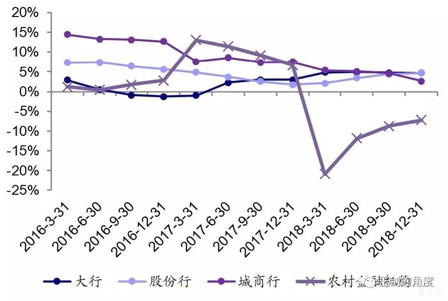 图1:各类银行盈利增速出现分化