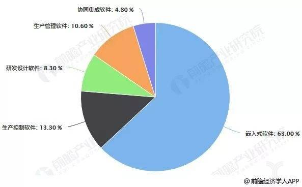 我国工业软件产品结构占比统计情况