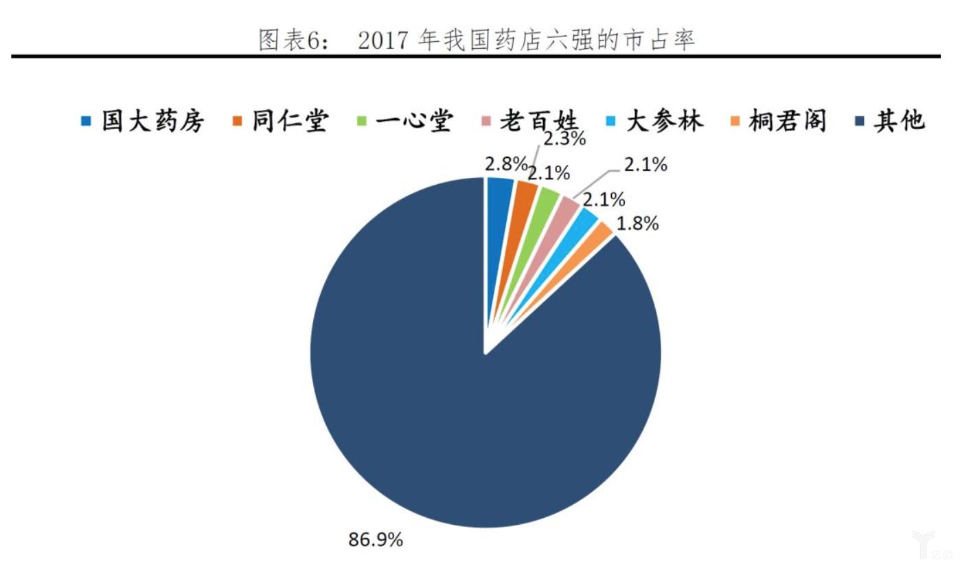 亿欧智库:我国药店六强.png