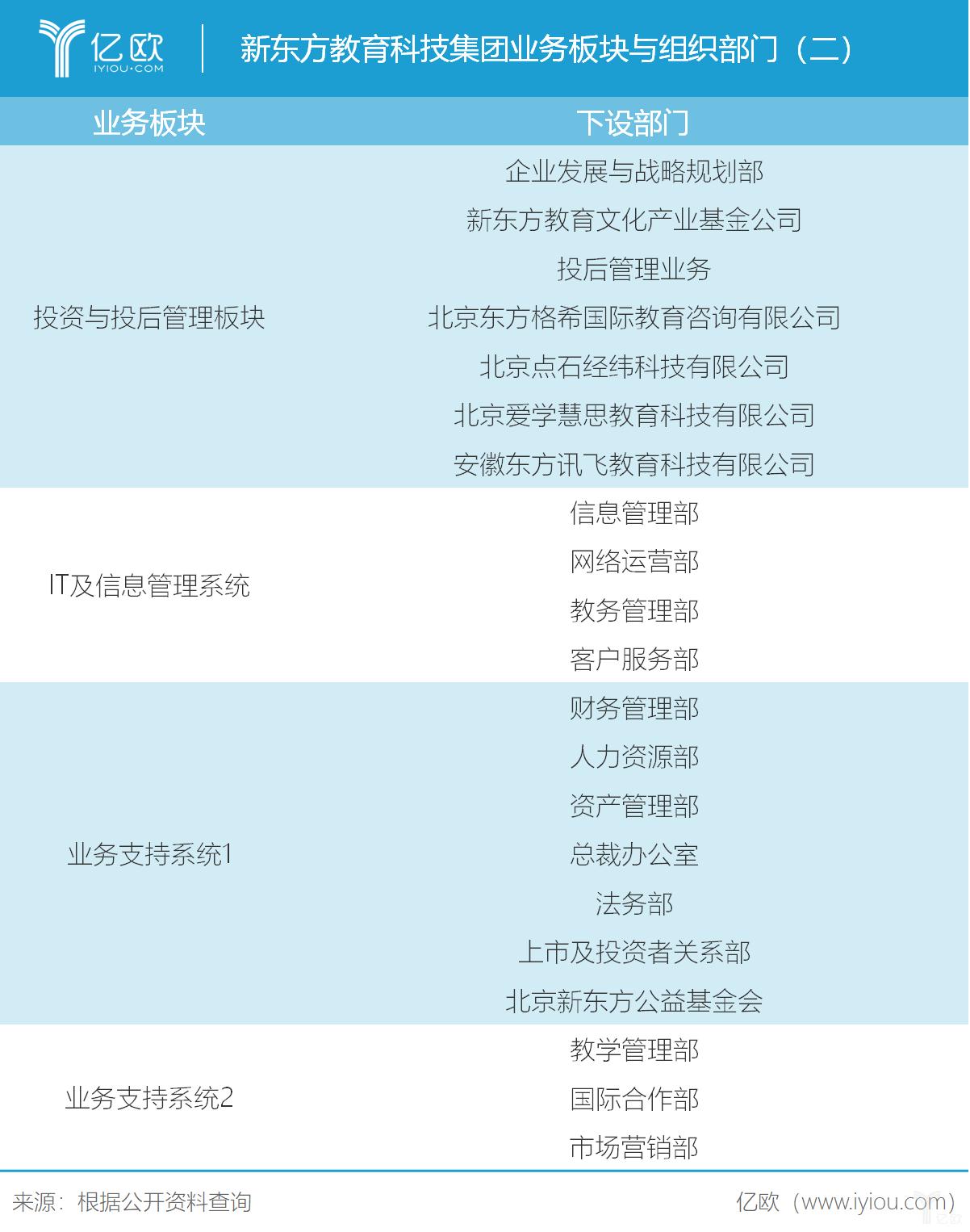 亿欧智库:新东方业务板块与组织部门