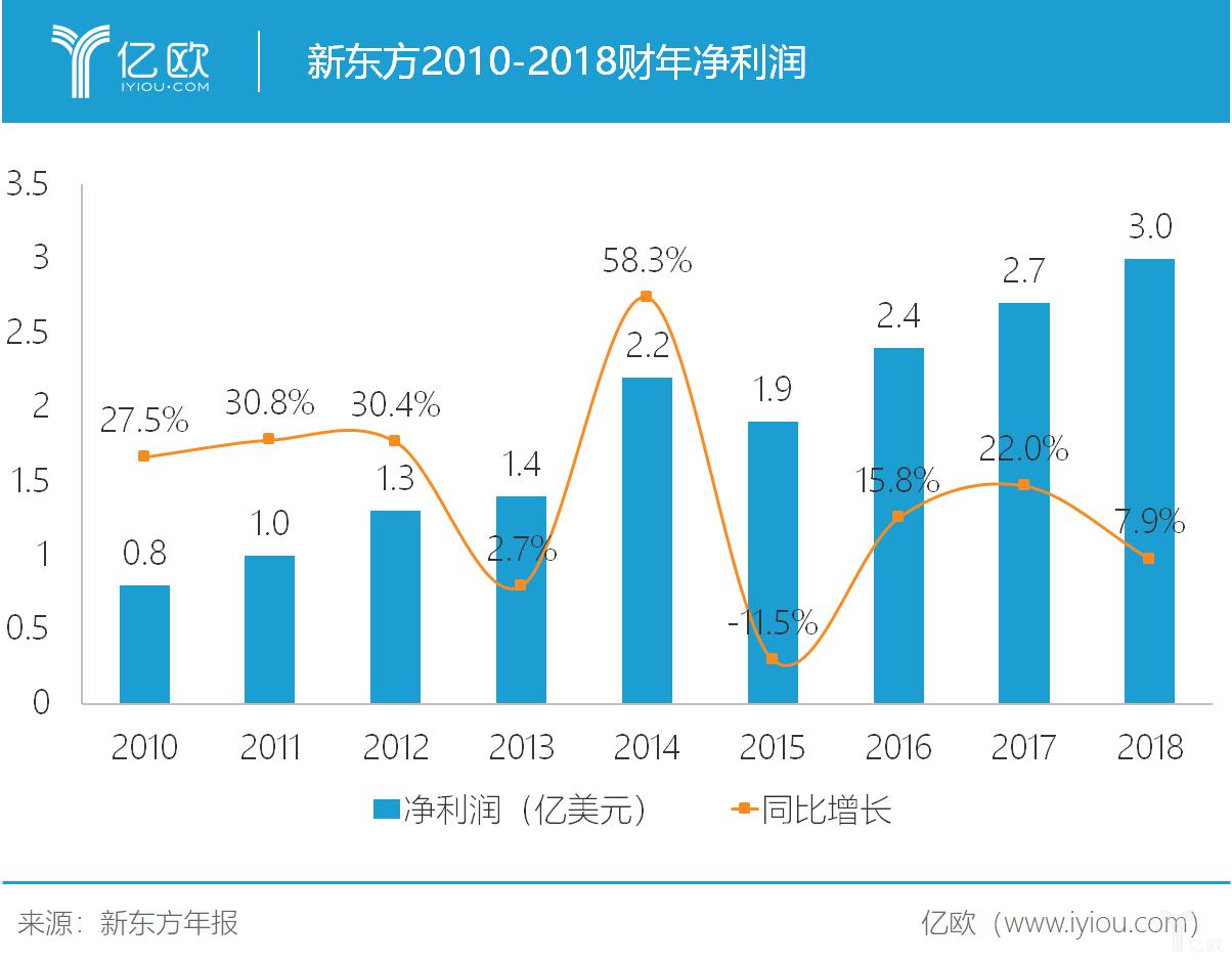 亿欧智库:新东方2010-2018净利润
