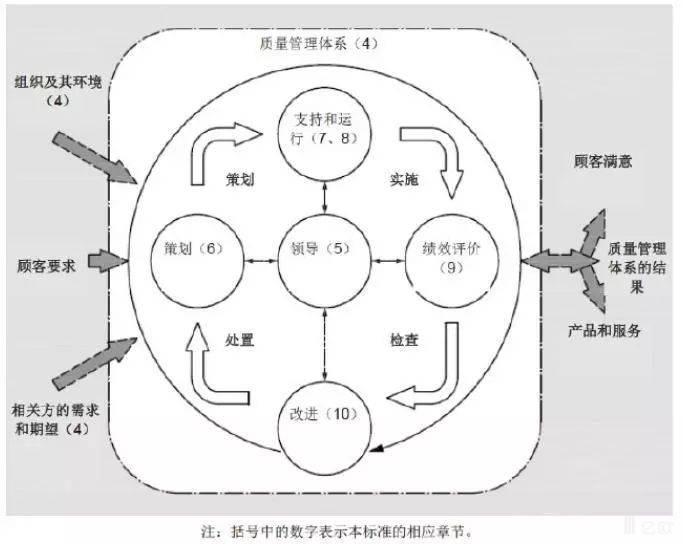 《质量管理体系 要求》(GB/T 19001-2016/ISO 9001:2015)的PDCA结构.jpg