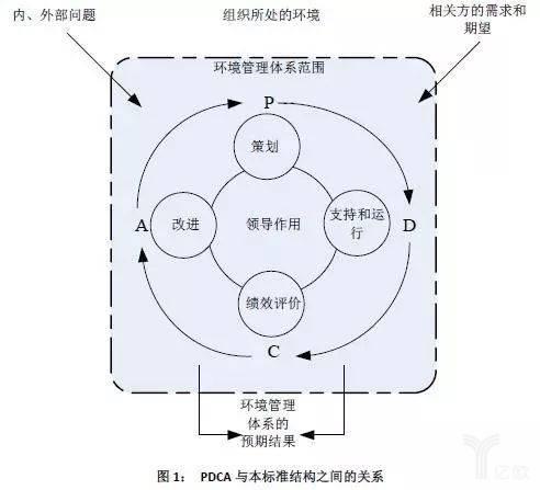 《环境管理体系要求及使用指南》.jpg
