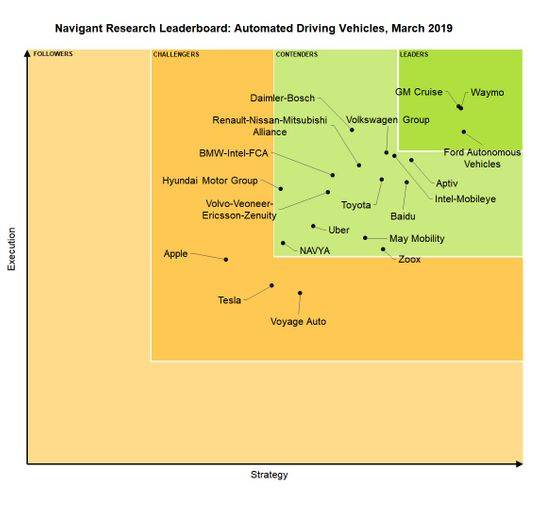 Navigant Research Leaderboard: Automated Driving Vehicles, March 2019