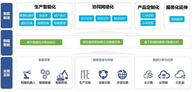 《腾讯研究院发布产业互联网生态新图景》