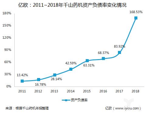 2011~2018年千山药机资产负债率变化情况