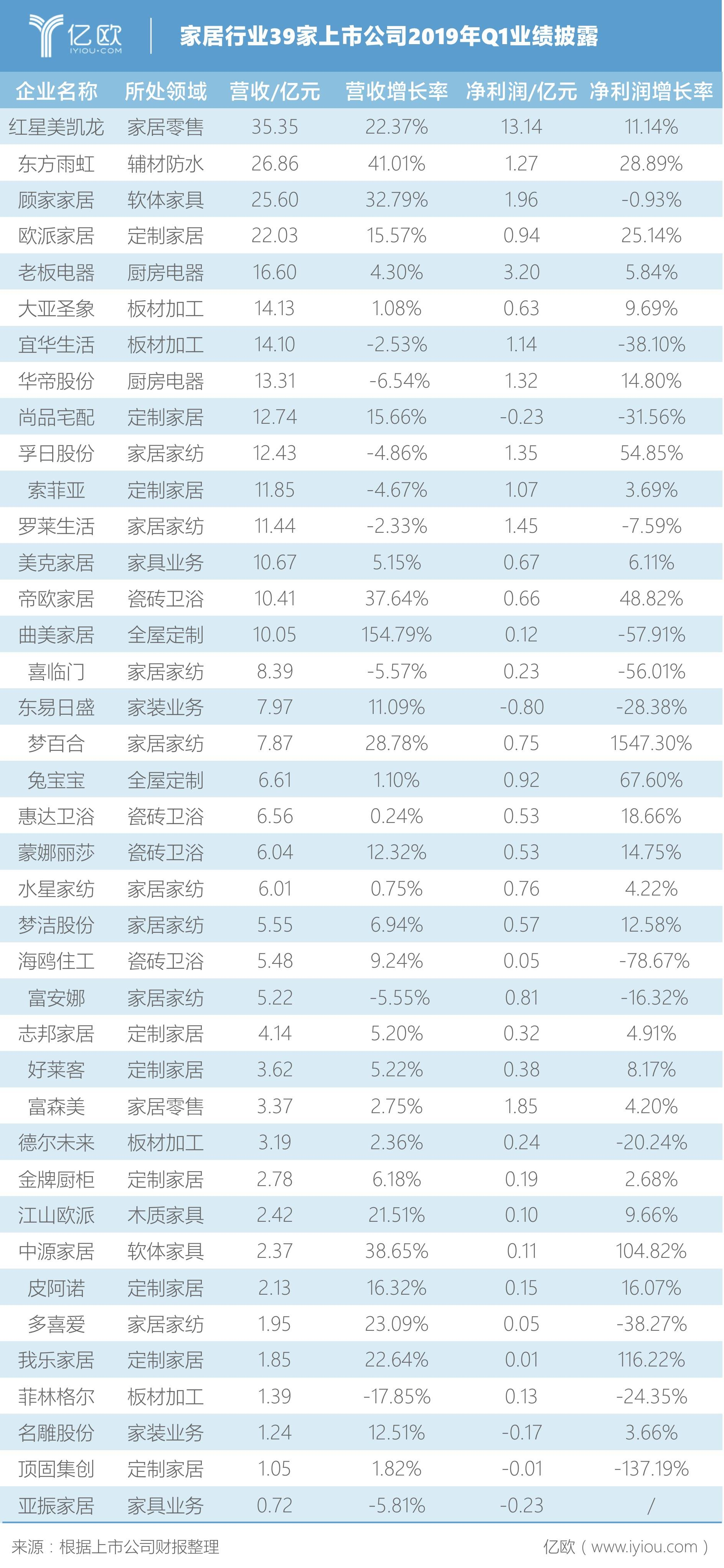 家居行业39家上市公司2019年Q1业绩披露