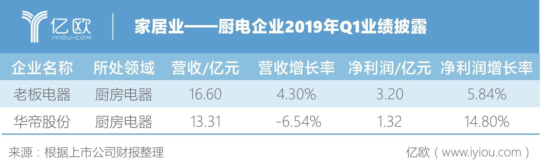 厨电企业2019年Q1业绩披露
