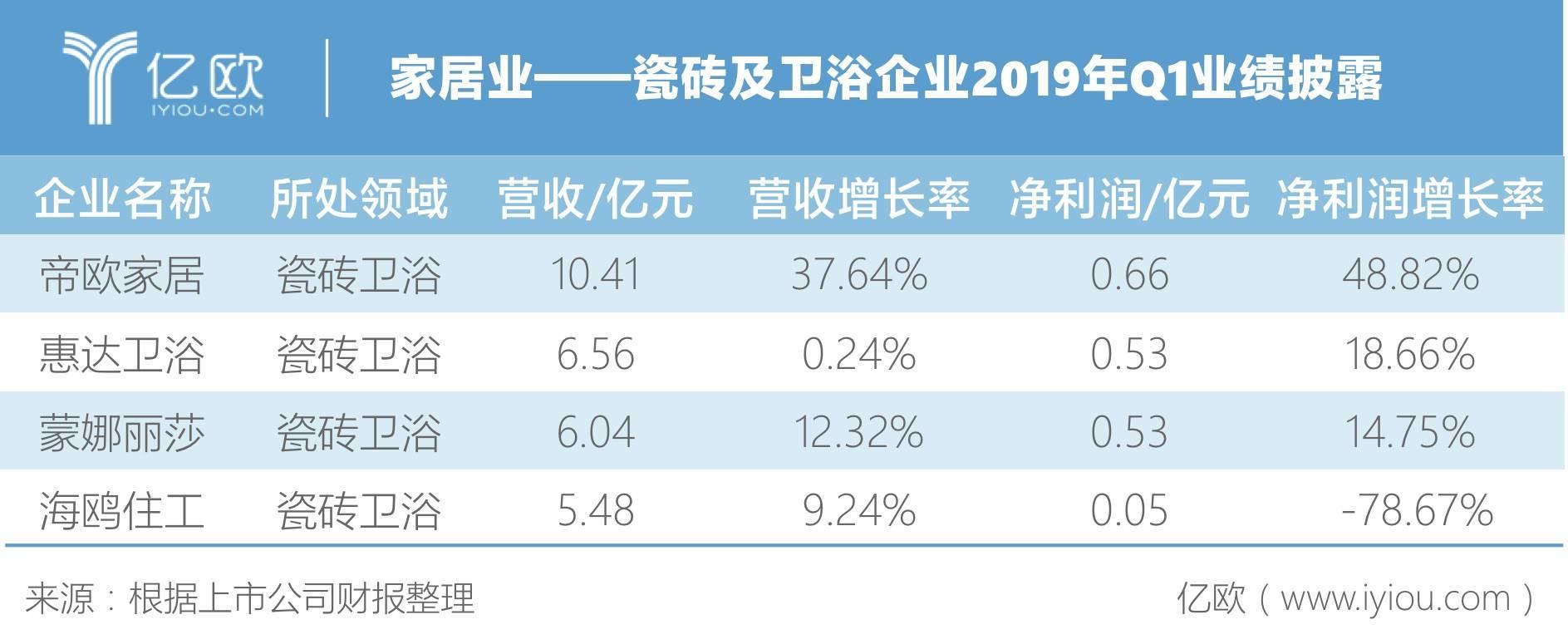 瓷砖及卫浴企业2019年Q1业绩披露
