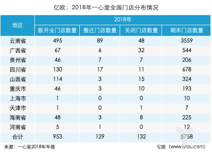 亿欧:2018一心堂全国门店.png