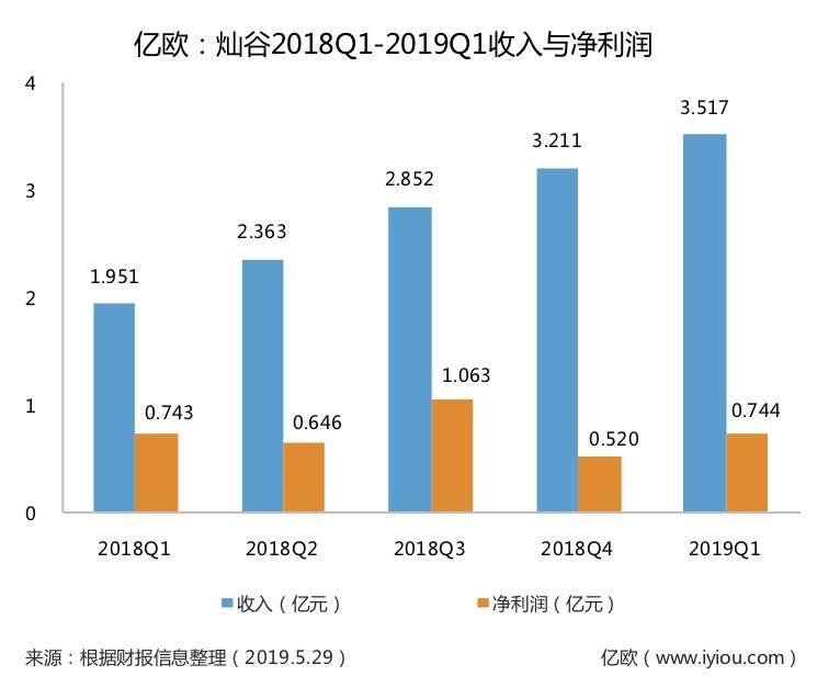 灿谷2018Q1-2019Q1收入与净利润