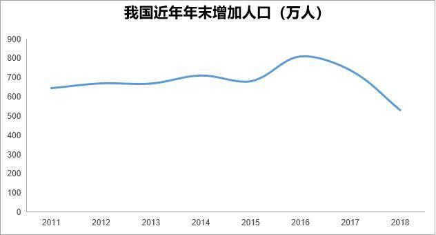 我国近年年末增加人口