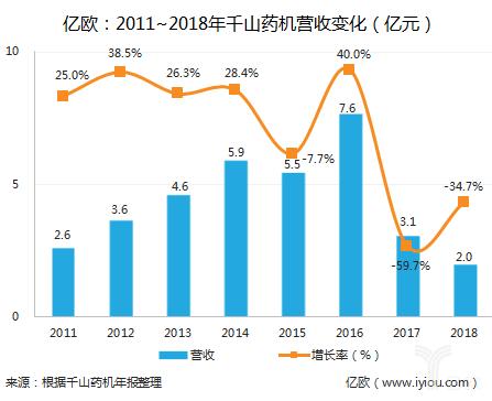 2011~2018年千山药机营收变化