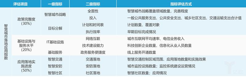 億歐智庫:我國智慧城市落地應用指數指標體系.png