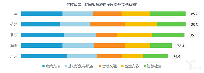 億歐智庫:我國智慧城市發展指數TOP5城市.png