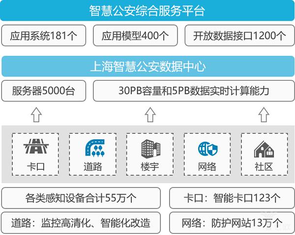億歐智庫:上海市智慧公安建設框架.png