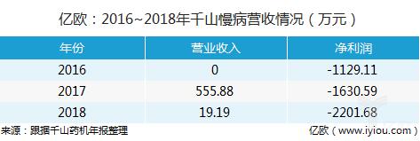 2016~2018年千山慢病营收情况