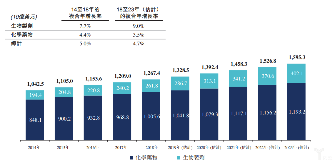 2014-2023年全球制药市场规模.png