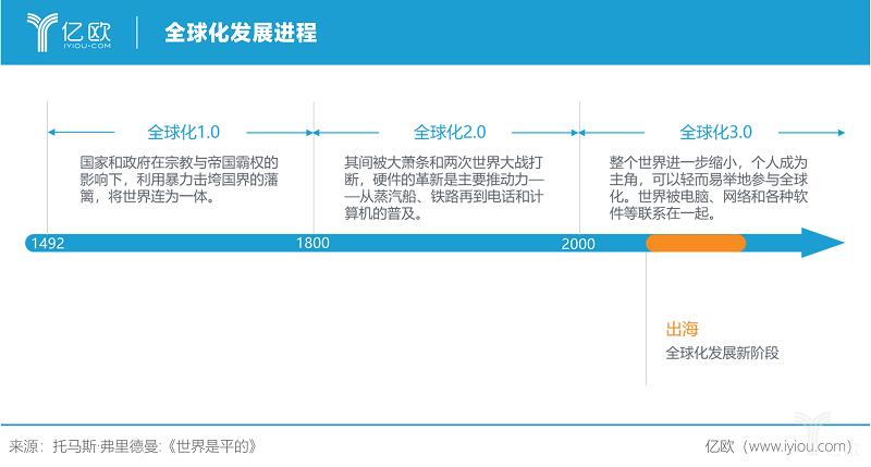亿欧智库:全球化发展进程