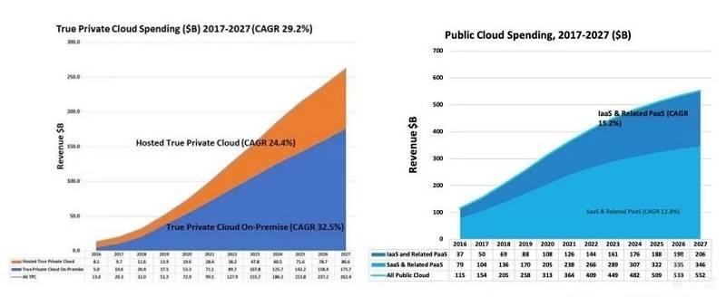 亿欧智库:私有云和公有云市场支出.jpg