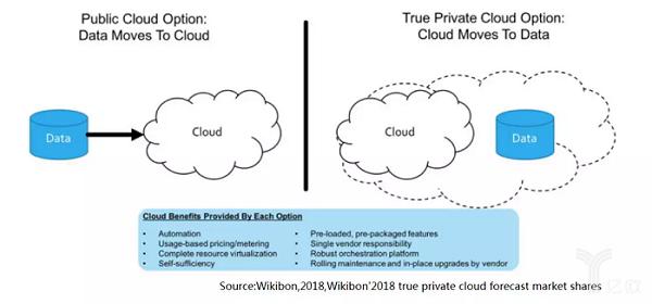 亿欧智库:公有云和真正私有云的观点.png