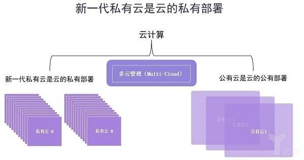 亿欧智库:新一代私有云是云的私有部署.jpg