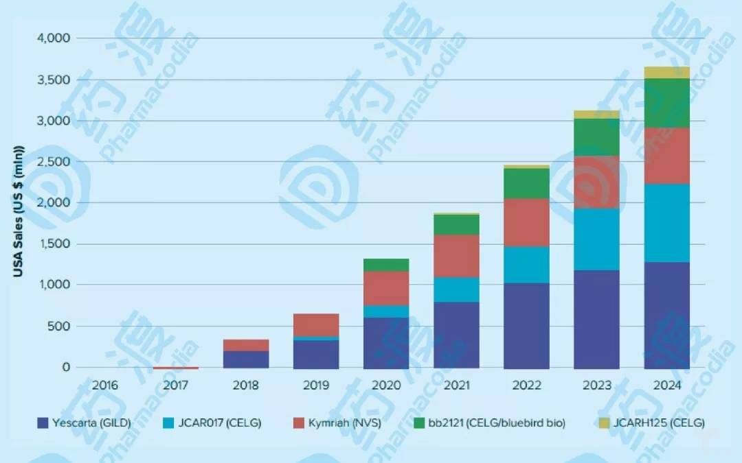 未来5年美国Car-T细胞产品销售额