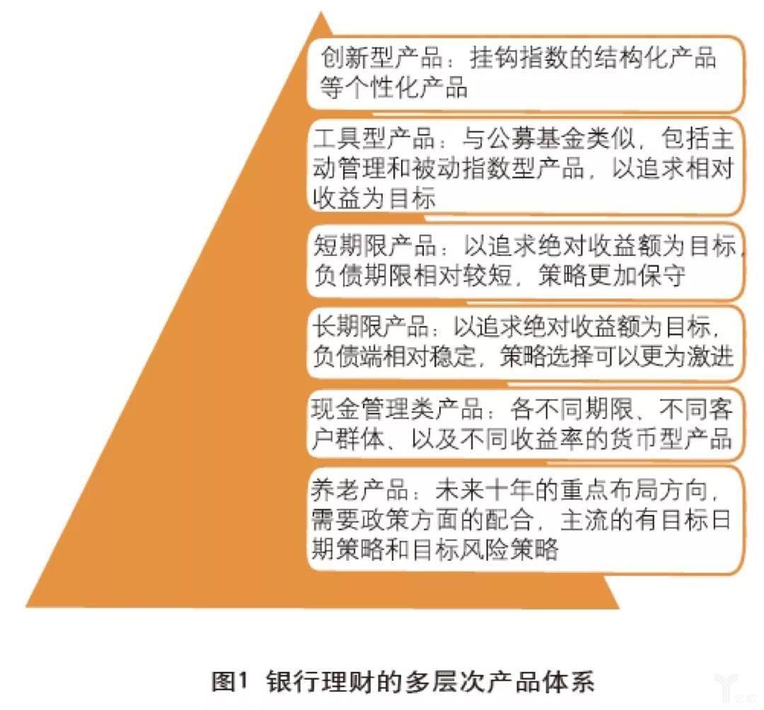 银行理财的多层次产品体系