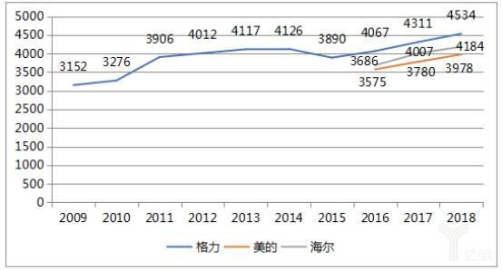图3:2008年以后格力空调销售均价高于同行且呈上升趋势