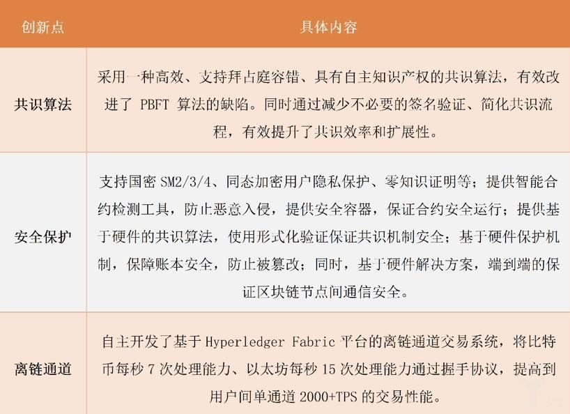 华为参与的区块链联盟/组织