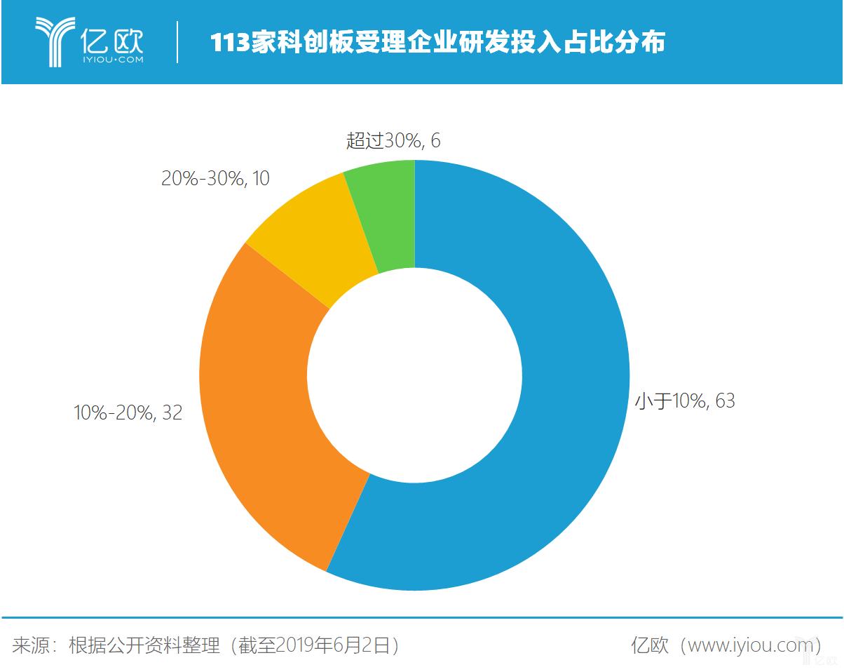 113家科创板受理企业研发投入占比分布