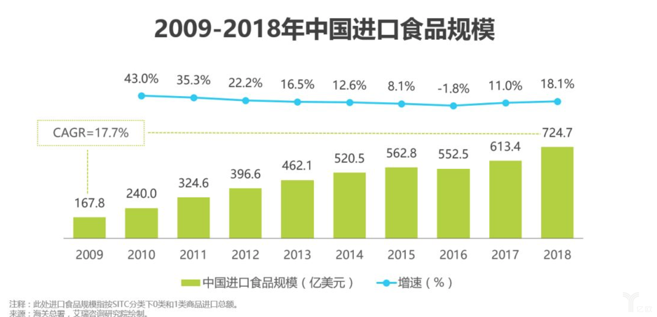 亿欧智库:中国进口食品规模.png