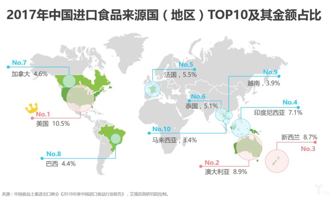 亿欧智库:中国进口食品来源及占比.png