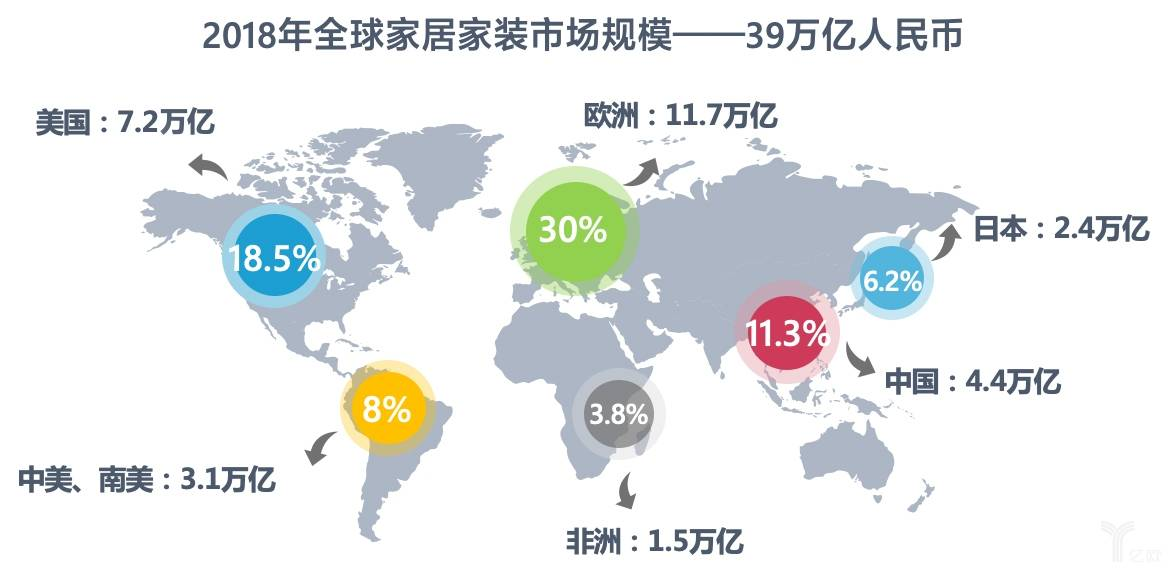 2018全球家居家裝市場規模