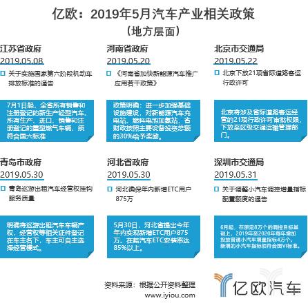 亿欧:2019年5月汽车产业相关政策 (地方层面)