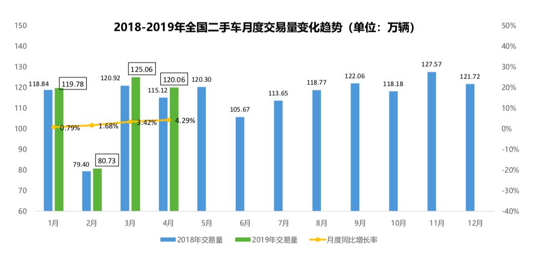 2018-2019年全国二手车月度交易量变化趋势