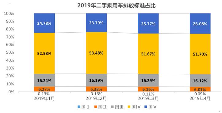 2019年二手车乘用车排放标准占比