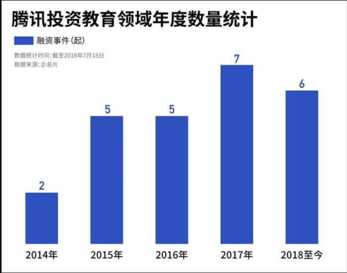 腾讯投资教育领域年度数量统计