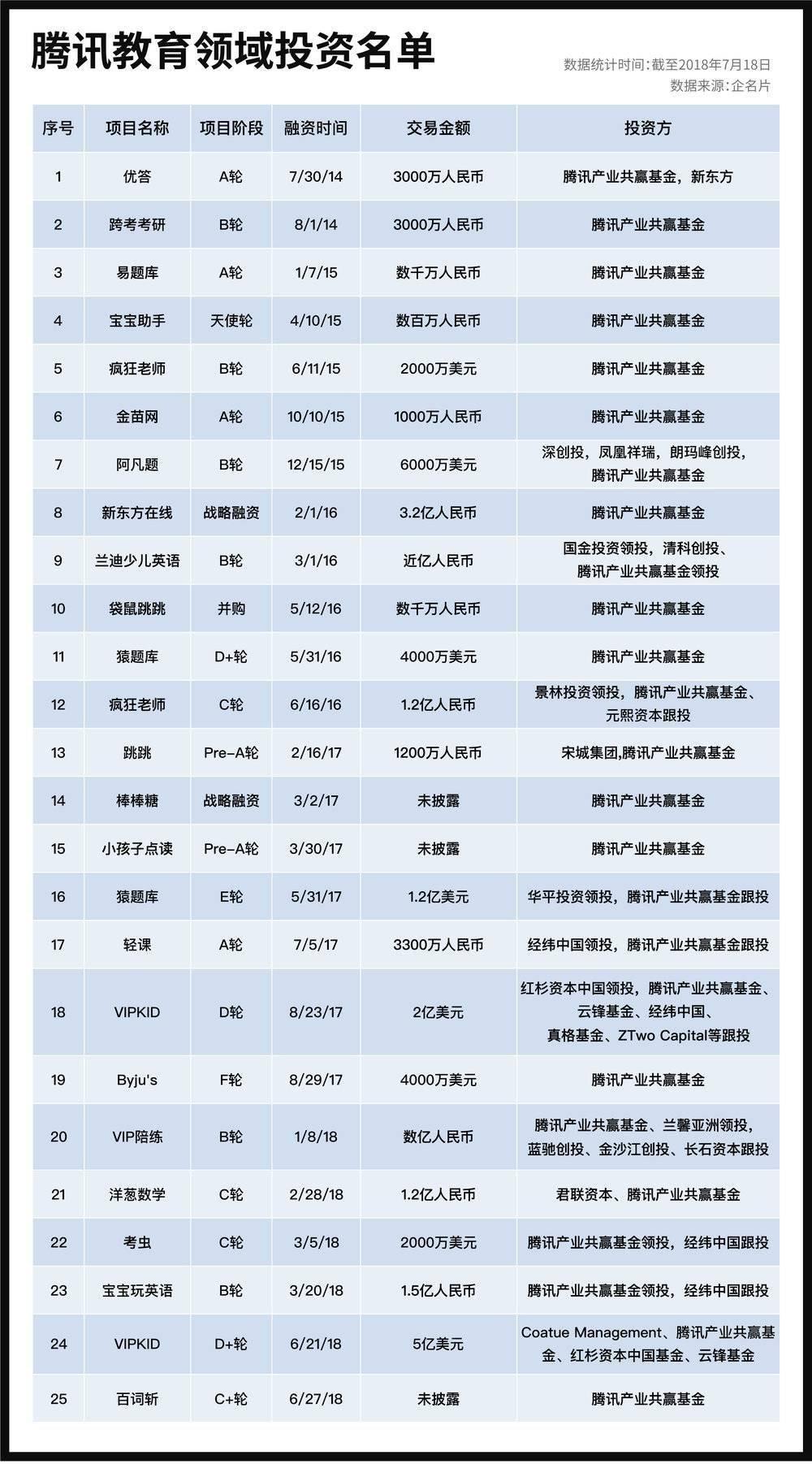 腾讯教育领域投资名单