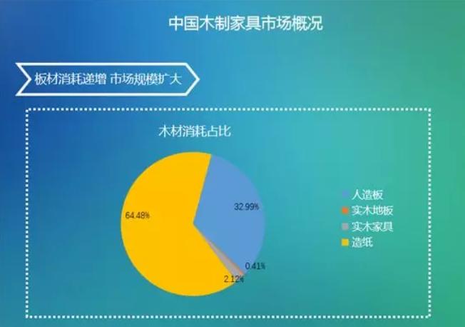 亿欧智库:中国木制家具市场概况