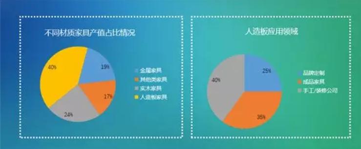 亿欧智库:人造板应用领域