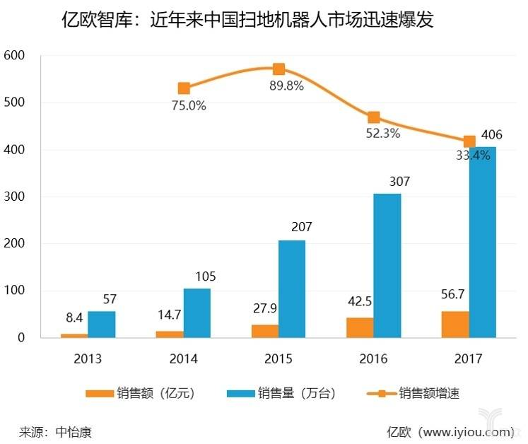 亿欧智库:近年来中国扫地机器人市场迅速爆发