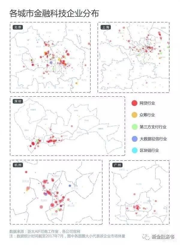 各城市金融科技产业分布