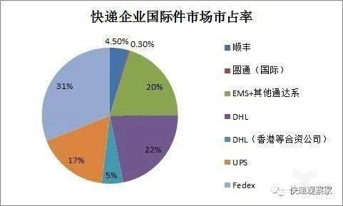 快递企业国际件市场市占率