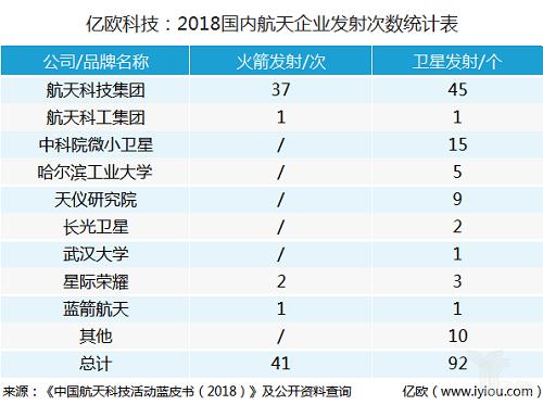 2018国内航天企业发射次数统计表.png