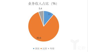 国有、民营、外资业务收入占比(%)