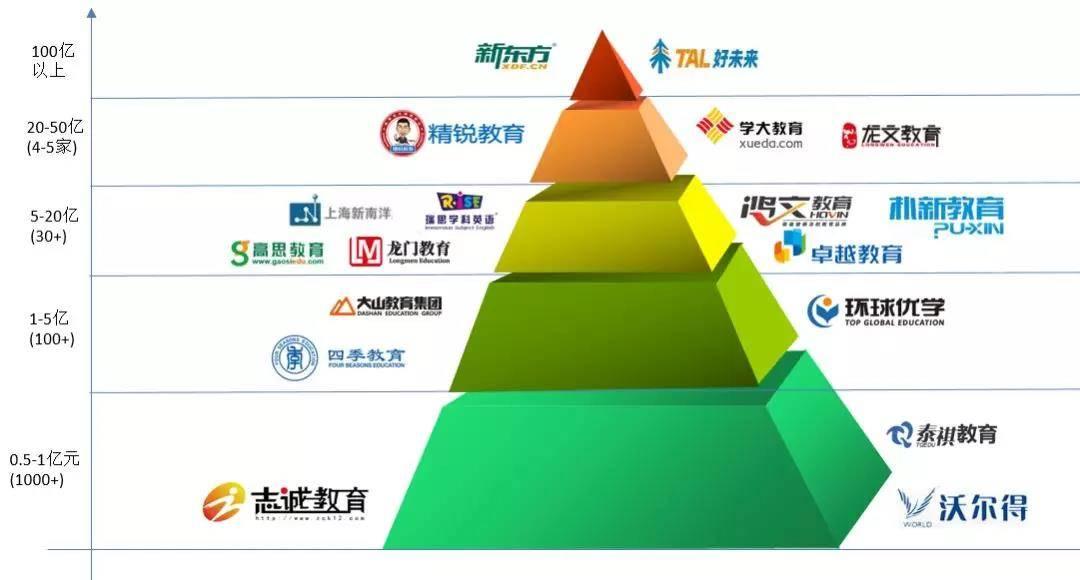 中国K12培训机构金字塔结构图
