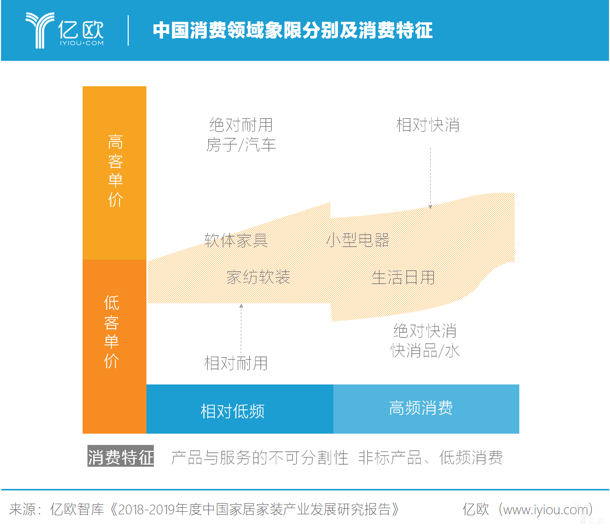 中国消费领域象限分别及消费特征