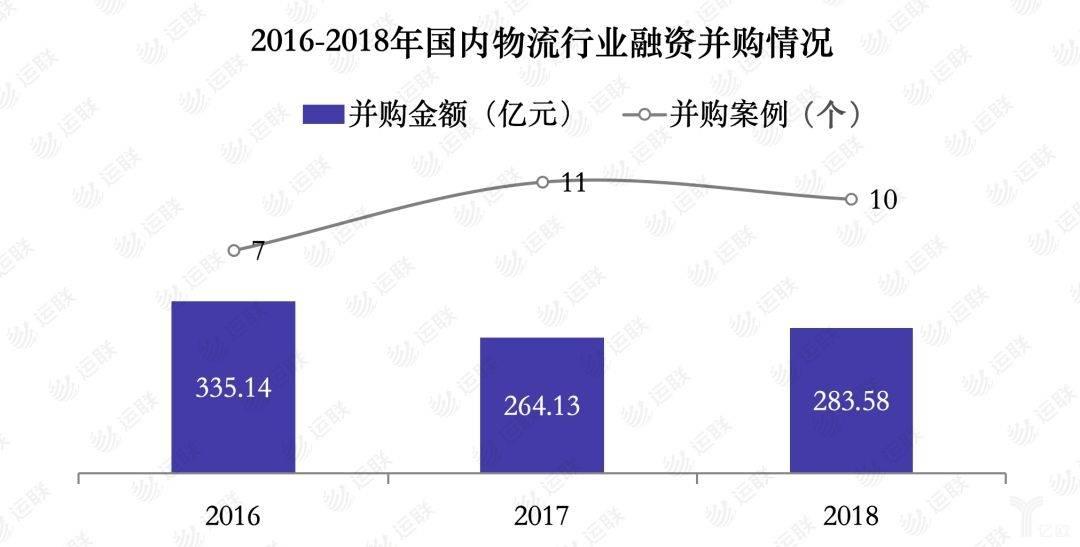 2016-2018年国内物流行业融资并购情况