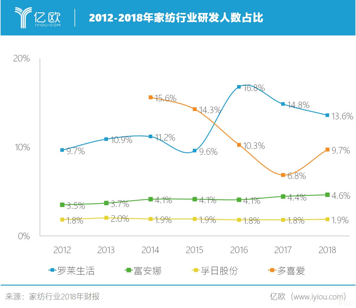 2012-2018年家纺行业研发人数占比